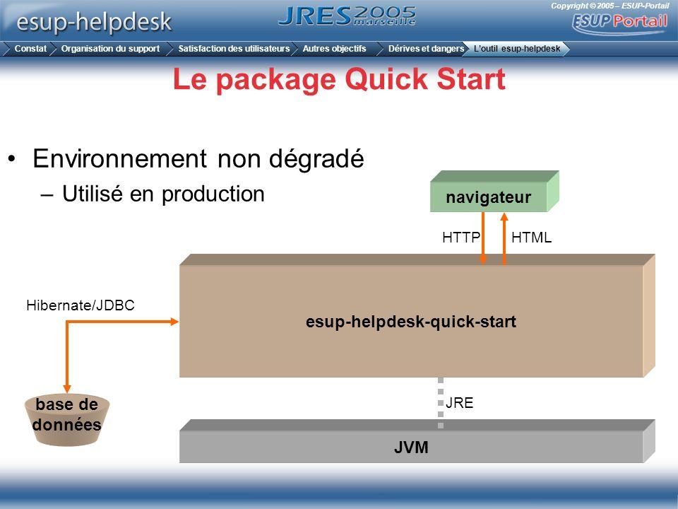 Copyright © 2005 – ESUP-Portail Le package Quick Start Environnement non dégradé –Utilisé en production JVM esup-helpdesk-quick-start navigateur base