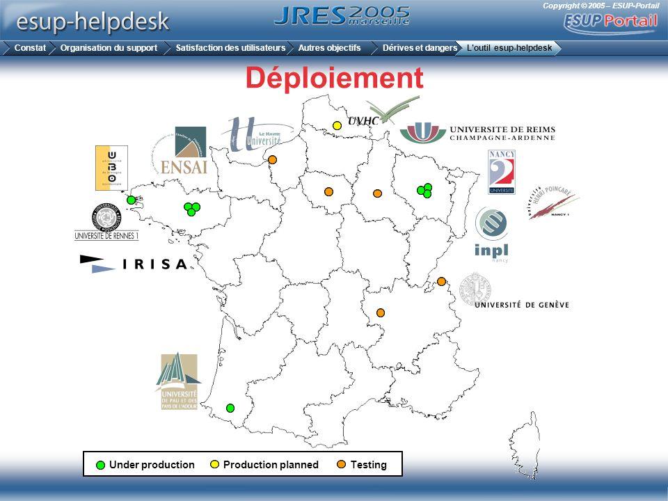 Copyright © 2005 – ESUP-Portail Déploiement Under production Productionplanned Testing ConstatOrganisation du supportSatisfaction des utilisateursAutr