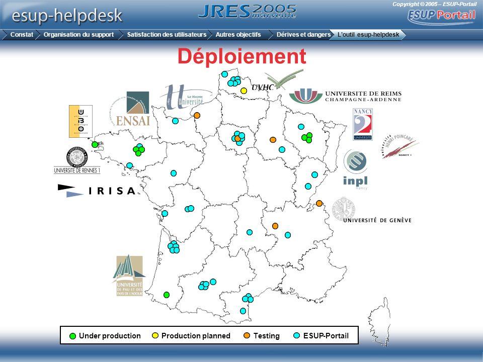 Copyright © 2005 – ESUP-Portail Déploiement Under production Productionplanned TestingESUP-Portail ConstatOrganisation du supportSatisfaction des util