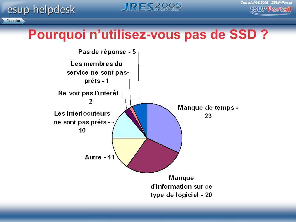 Copyright © 2005 – ESUP-Portail Pourquoi nutilisez-vous pas de SSD ? Constat