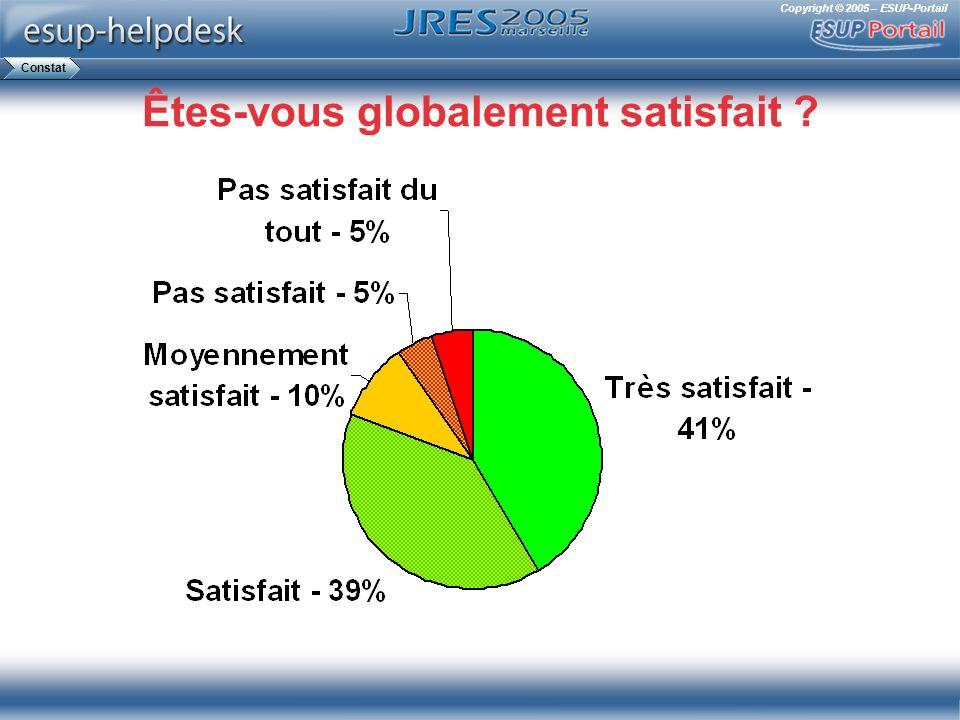 Copyright © 2005 – ESUP-Portail Êtes-vous globalement satisfait ? Constat