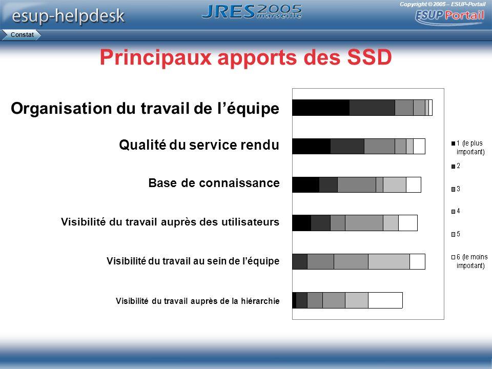 Copyright © 2005 – ESUP-Portail Principaux apports des SSD Organisation du travail de léquipe Qualité du service rendu Base de connaissance Visibilité