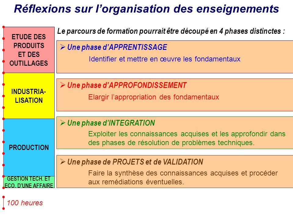 Réflexions sur lorganisation des enseignements Le parcours de formation pourrait être découpé en 4 phases distinctes : Une phase dAPPRENTISSAGE PRODUC