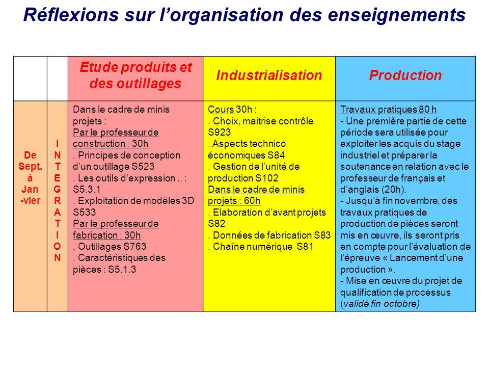 Etude produits et des outillages IndustrialisationProduction De Sept. à Jan -vier INTEGRATIONINTEGRATION Dans le cadre de minis projets : Par le profe