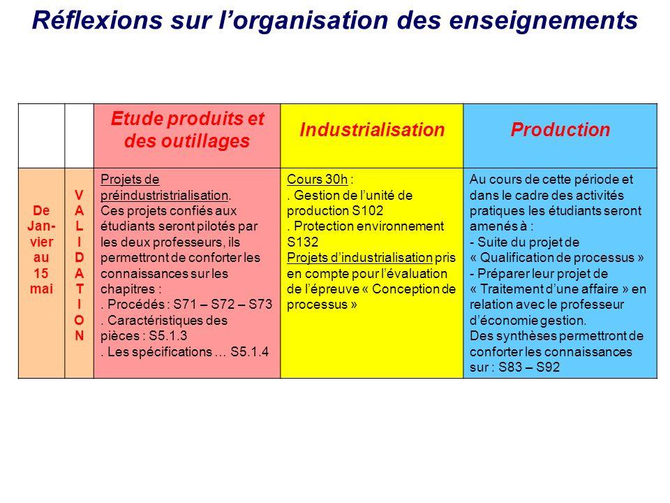 Etude produits et des outillages IndustrialisationProduction De Jan- vier au 15 mai VALIDATIONVALIDATION Projets de préindustristrialisation. Ces proj