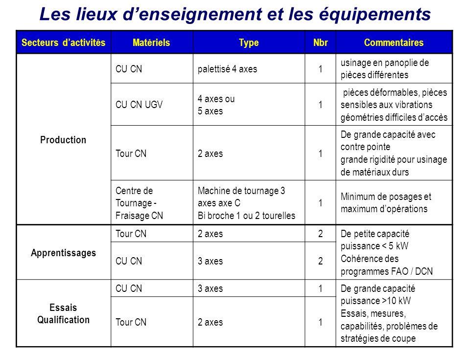 Secteurs dactivitésMatérielsTypeNbrCommentaires Production CU CNpalettisé 4 axes1 usinage en panoplie de pièces différentes CU CN UGV 4 axes ou 5 axes