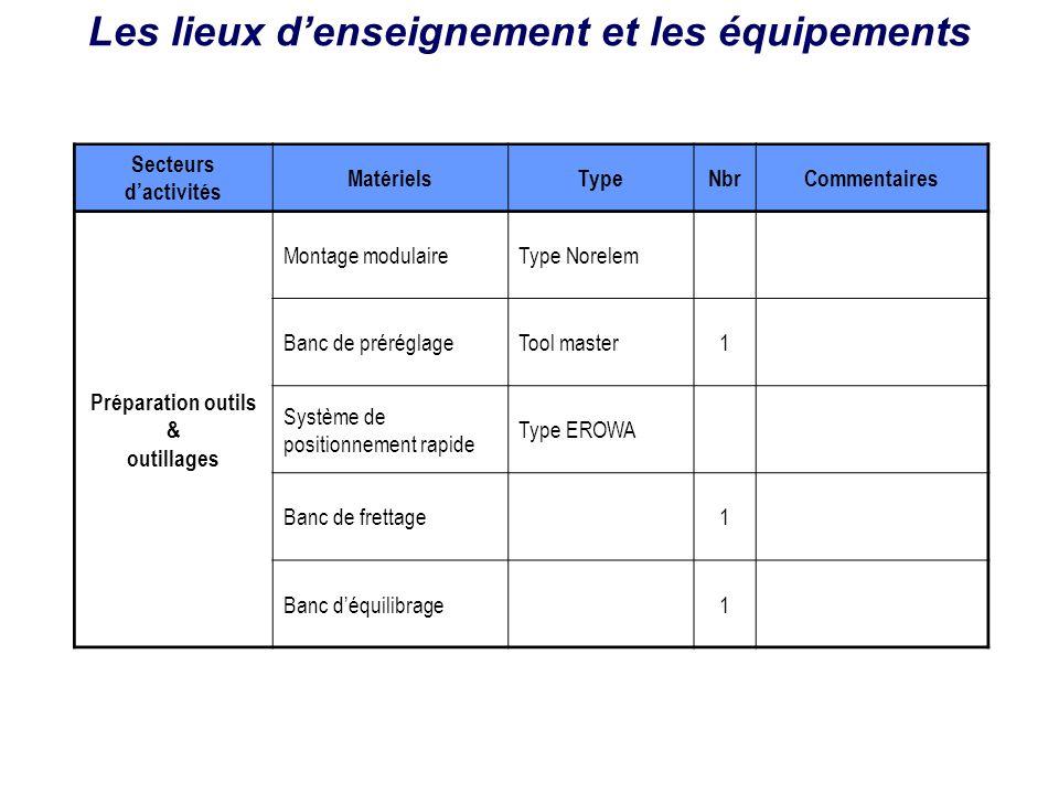 Secteurs dactivités MatérielsTypeNbrCommentaires Préparation outils & outillages Montage modulaireType Norelem Banc de préréglageTool master1 Système