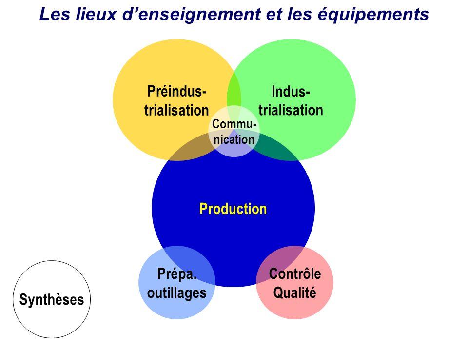 Production Préindus- trialisation Prépa. outillages Indus- trialisation Contrôle Qualité Synthèses Les lieux denseignement et les équipements Commu- n