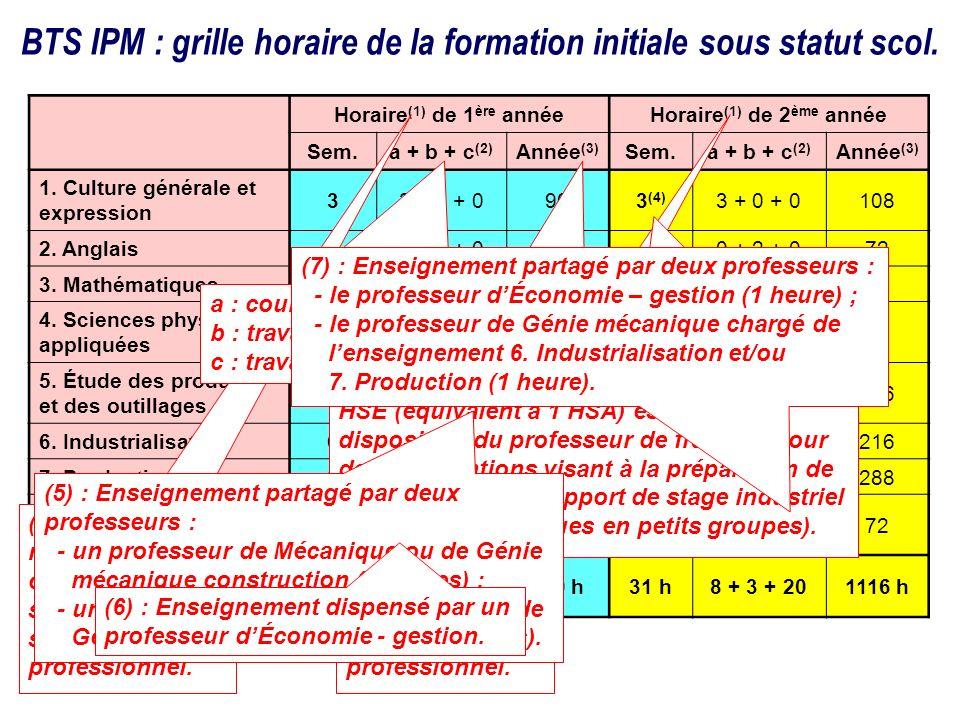 Horaire (1) de 1 ère annéeHoraire (1) de 2 ème année Sem.a + b + c (2) Année (3) Sem.a + b + c (2) Année (3) 1. Culture générale et expression 33 + 0