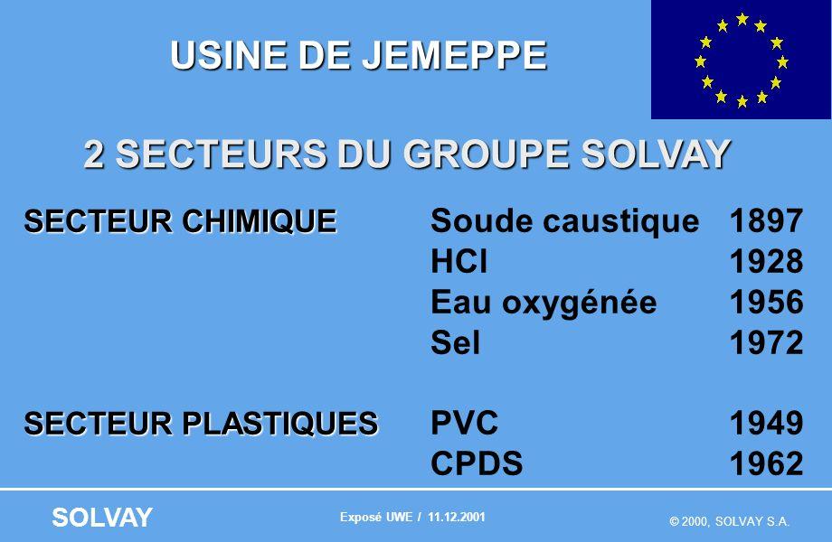 © 2000, SOLVAY S.A. SOLVAY USINE DE JEMEPPE 2 SECTEURS DU GROUPE SOLVAY SECTEUR CHIMIQUE SECTEUR CHIMIQUE Soude caustique1897 HCl1928 Eau oxygénée1956