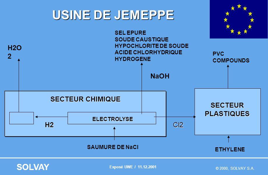 © 2000, SOLVAY S.A. SOLVAY USINE DE JEMEPPE SECTEUR CHIMIQUE SECTEURPLASTIQUES SEL EPURE SOUDE CAUSTIQUE HYPOCHLORITE DE SOUDE ACIDE CHLORHYDRIQUE HYD