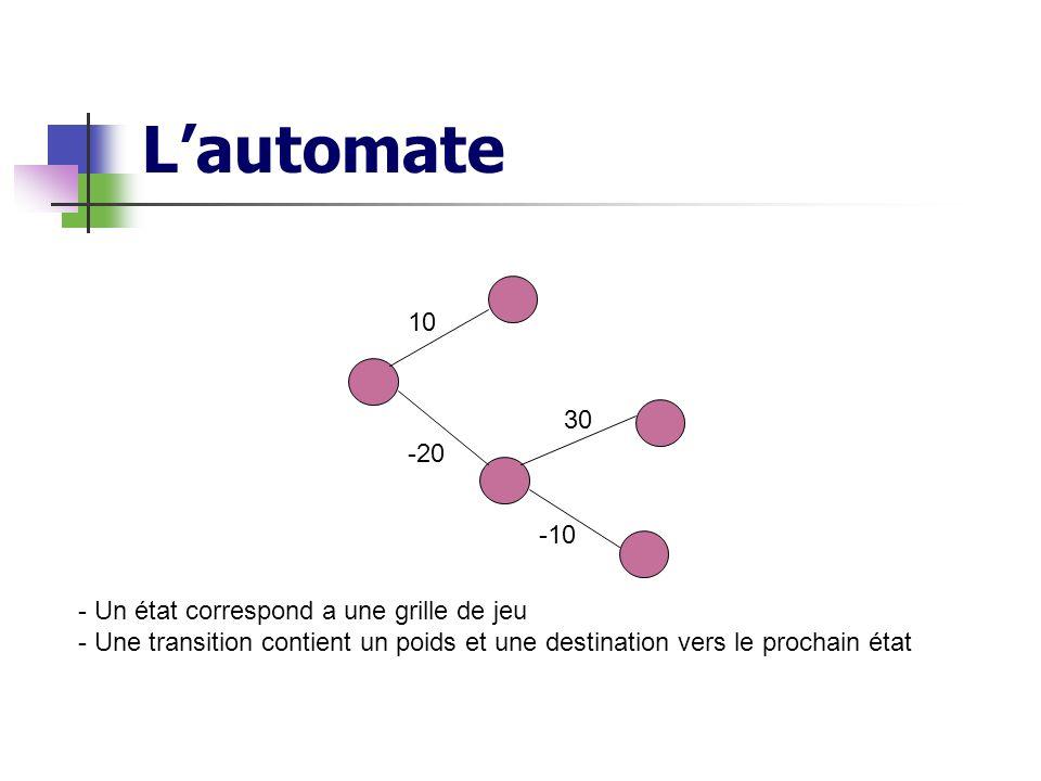 Lautomate - Un état correspond a une grille de jeu - Une transition contient un poids et une destination vers le prochain état 10 -20 30 -10