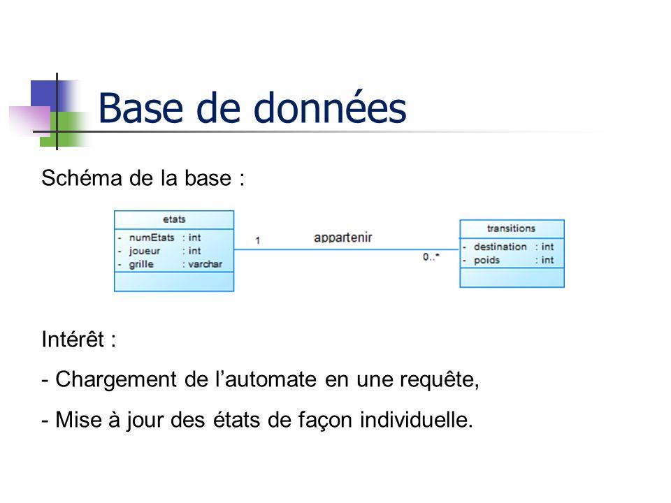 Base de données Schéma de la base : Intérêt : - Chargement de lautomate en une requête, - Mise à jour des états de façon individuelle.