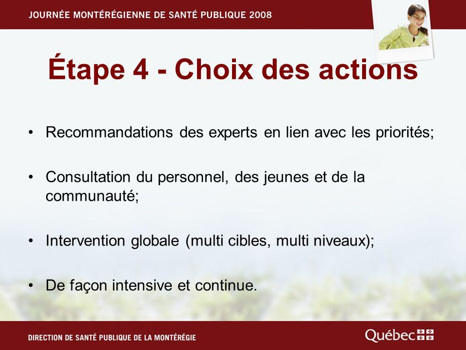 Étape 4 - Choix des actions Recommandations des experts en lien avec les priorités; Consultation du personnel, des jeunes et de la communauté; Intervention globale (multi cibles, multi niveaux); De façon intensive et continue.