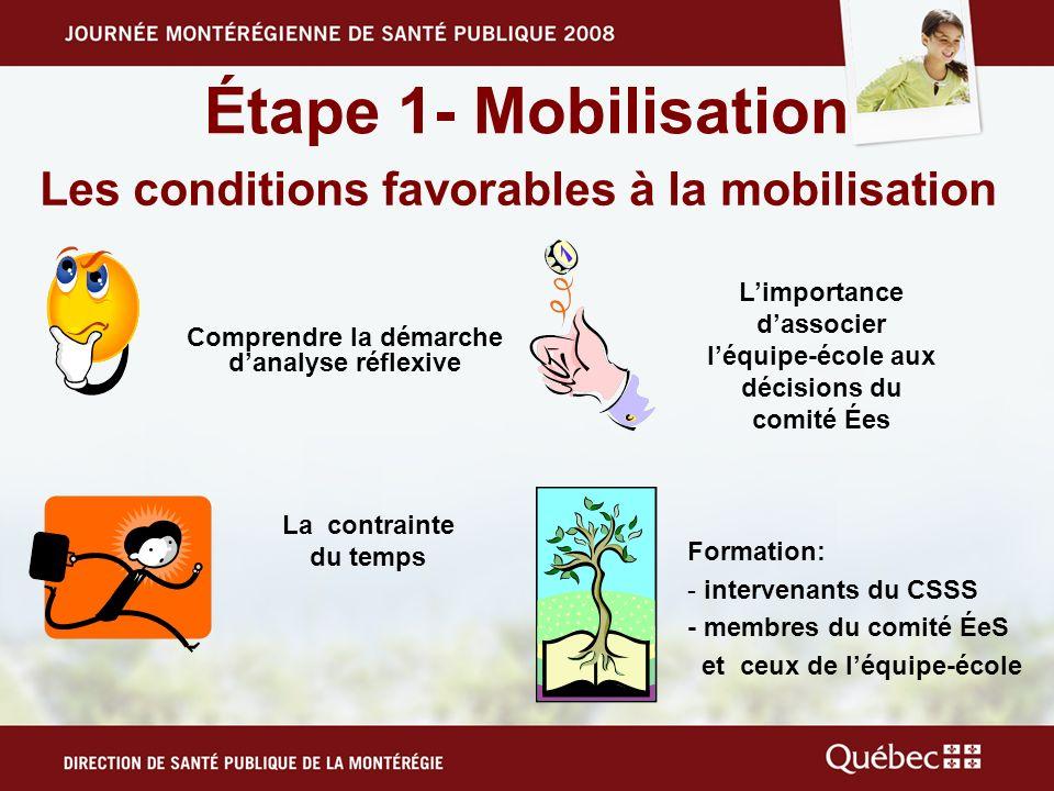 Étape 1- Mobilisation Les conditions favorables à la mobilisation La contrainte du temps Comprendre la démarche danalyse réflexive Limportance dassoci