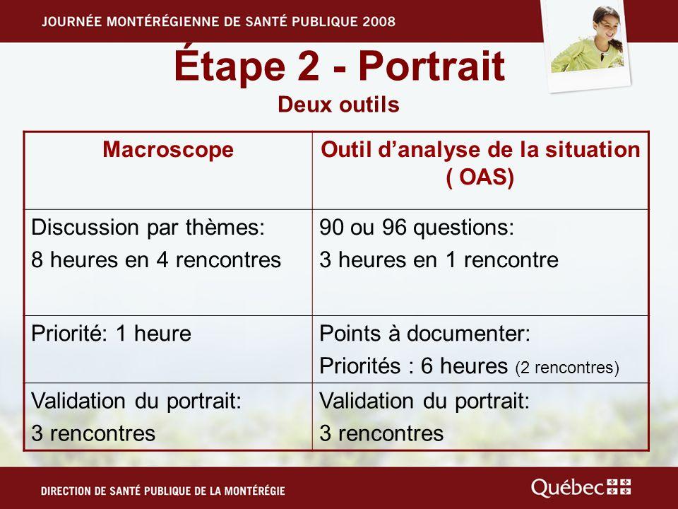 Étape 2 - Portrait Deux outils MacroscopeOutil danalyse de la situation ( OAS) Discussion par thèmes: 8 heures en 4 rencontres 90 ou 96 questions: 3 h