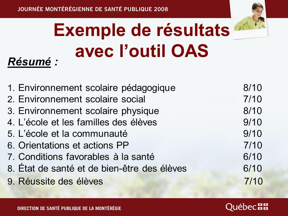 Exemple de résultats avec loutil OAS Résumé : 1. Environnement scolaire pédagogique 8/10 2. Environnement scolaire social 7/10 3. Environnement scolai