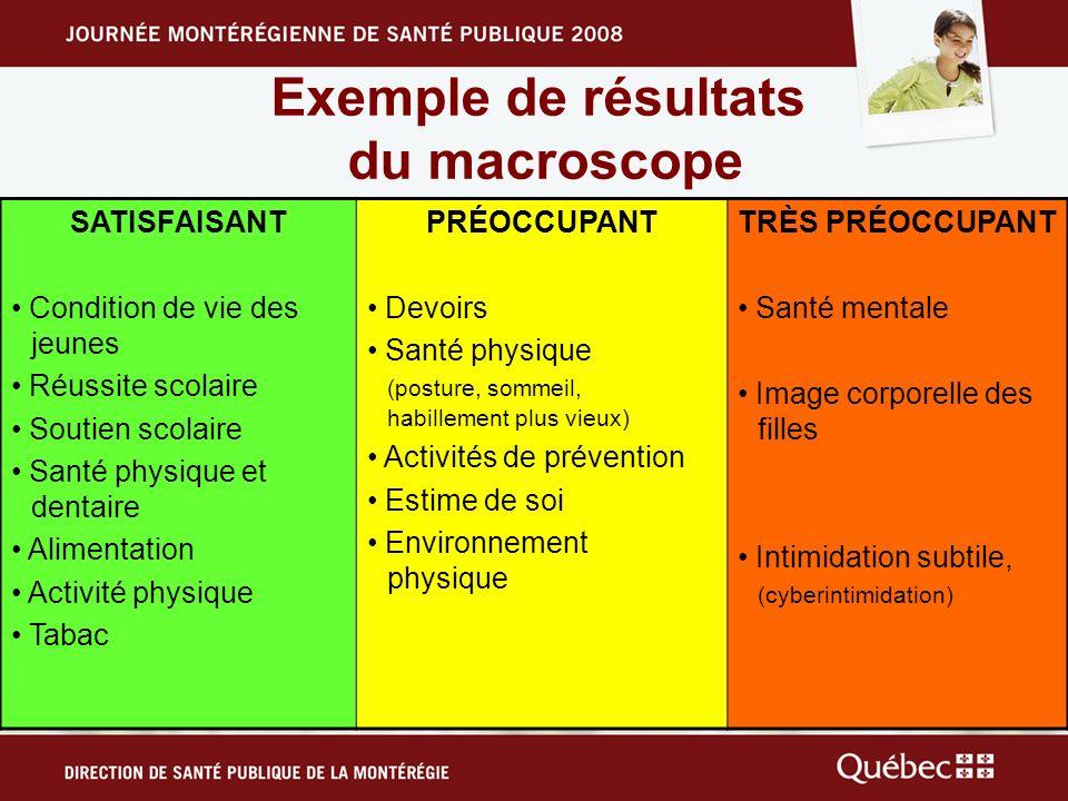 Exemple de résultats du macroscope SATISFAISANT Condition de vie des jeunes Réussite scolaire Soutien scolaire Santé physique et dentaire Alimentation