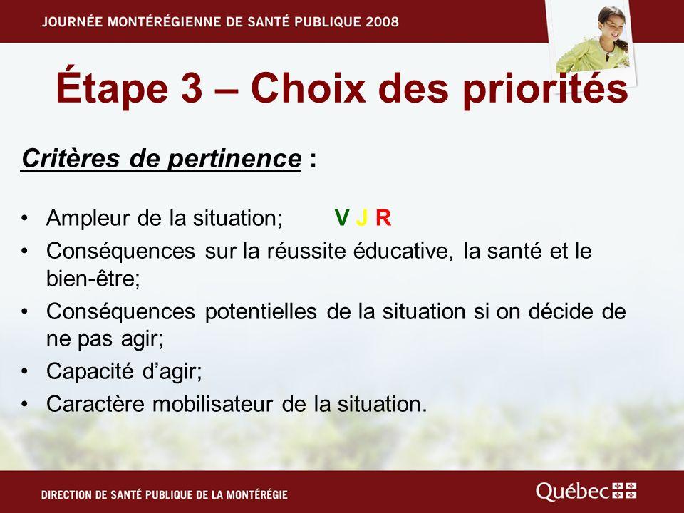 Étape 3 – Choix des priorités Critères de pertinence : Ampleur de la situation; V J R Conséquences sur la réussite éducative, la santé et le bien-être