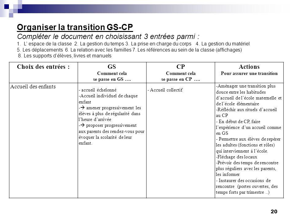 20 Organiser la transition GS-CP Compléter le document en choisissant 3 entrées parmi : 1. L espace de la classe 2. La gestion du temps 3. La prise en