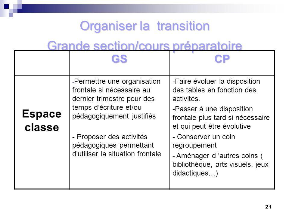 21 Organiser la transition Grande section/cours préparatoire GSCP Espace classe - Permettre une organisation frontale si nécessaire au dernier trimest