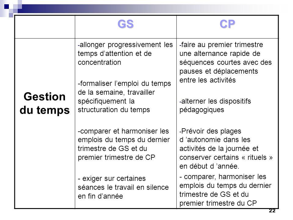22 GSCP Gestion du temps - allonger progressivement les temps dattention et de concentration -formaliser lemploi du temps de la semaine, travailler sp