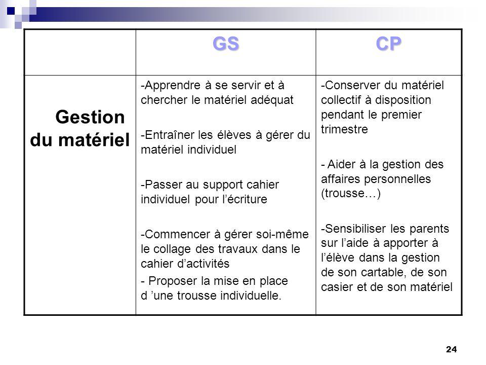 24 GSCP Gestion du matériel -Apprendre à se servir et à chercher le matériel adéquat -Entraîner les élèves à gérer du matériel individuel -Passer au s