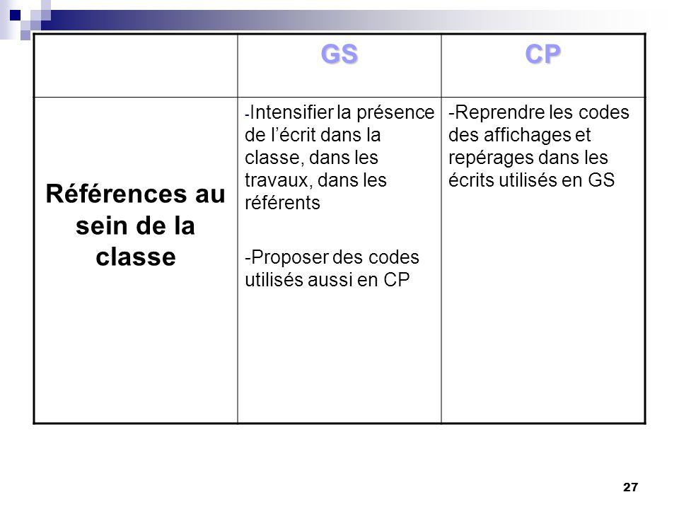 27 GSCP Références au sein de la classe - Intensifier la présence de lécrit dans la classe, dans les travaux, dans les référents -Proposer des codes u