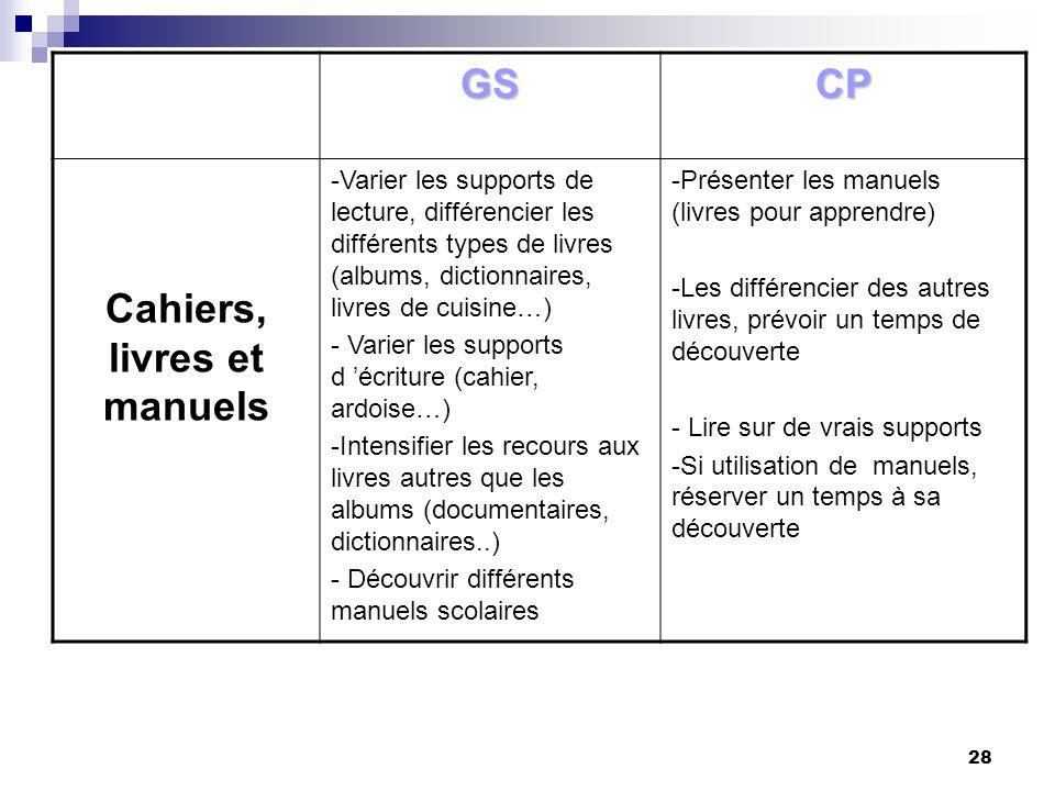 28 GSCP Cahiers, livres et manuels -Varier les supports de lecture, différencier les différents types de livres (albums, dictionnaires, livres de cuis