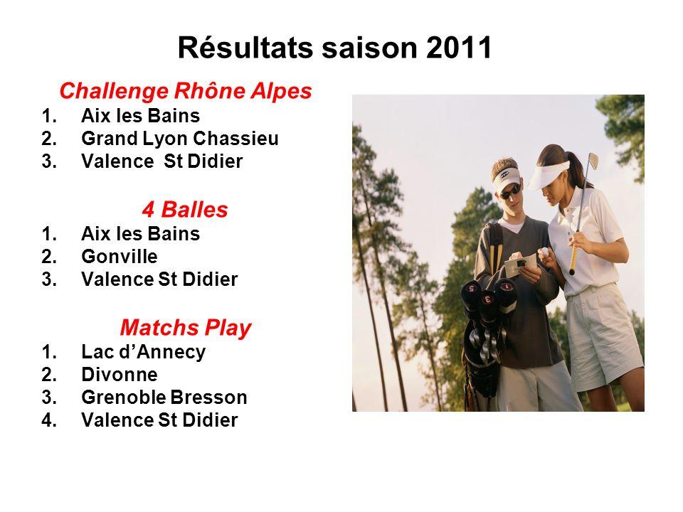 Résultats saison 2011 Challenge Rhône Alpes 1.Aix les Bains 2.Grand Lyon Chassieu 3.Valence St Didier 4 Balles 1.Aix les Bains 2.Gonville 3.Valence St Didier Matchs Play 1.Lac dAnnecy 2.Divonne 3.Grenoble Bresson 4.Valence St Didier