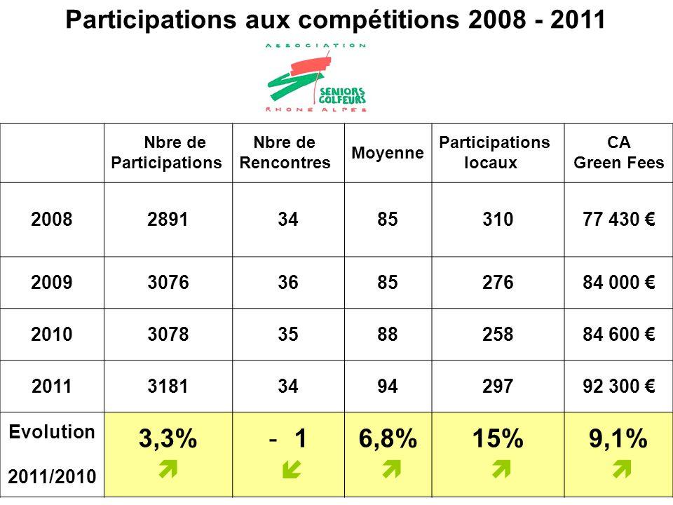 Participations aux compétitions 2008 - 2011 Nbre de Participations Nbre de Rencontres Moyenne Participations locaux CA Green Fees 20082891348531077 430 20093076368527684 000 20103078358825884 600 20113181349429792 300 Evolution 2011/2010 3,3% 6,8% 15% 9,1%