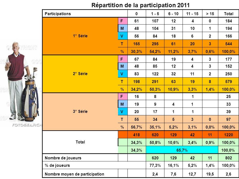Répartition de la participation 2011 Participations01 - 56 - 1011 - 15> 15Total 1° Série F6110712 40184 M4810431101194 V56841862166 T16529561203544 %30,3%54,2%11,2%3,7%0,6%100,0% 2° Série F67841943177 M48851243152 V8312232112250 T19829163198579 %34,2%50,3%10,9%3,3%1,4%100,0% 3° Série F168 1 25 M19941 33 V20171 1 39 T553453097 %56,7%35,1%5,2%3,1%0,0%100,0% Total 41862012942111220 34,3%50,8%10,6%3,4%0,9%100,0% 34,3%65,7%100,0% Nombre de joueurs 6201294211802 % de joueurs77,3%16,1%5,2%1,4%100,0% Nombre moyen de participation 2,47,612,719,52,6