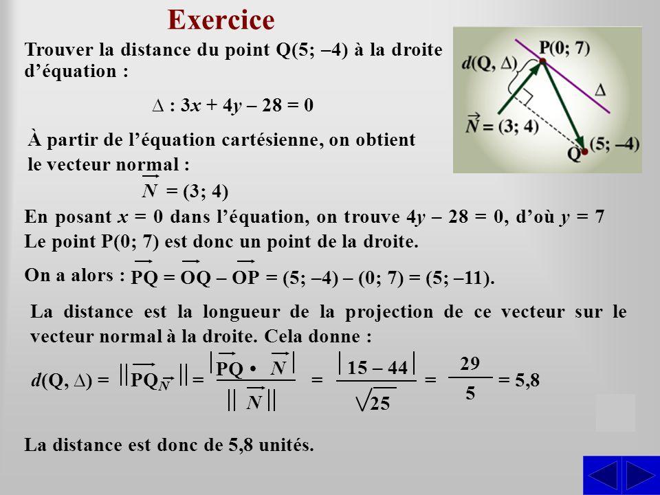 Exercice Trouver la distance du point Q(5; –4) à la droite déquation : : 3x + 4y – 28 = 0 S d(Q, ) = La distance est donc de 5,8 unités. À partir de l