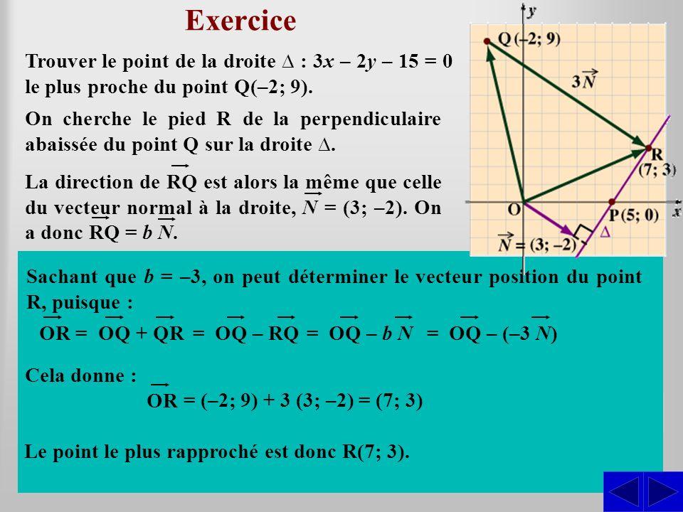 Exercice Trouver le point de la droite : 3x – 2y – 15 = 0 le plus proche du point Q(–2; 9). On cherche le pied R de la perpendiculaire abaissée du poi