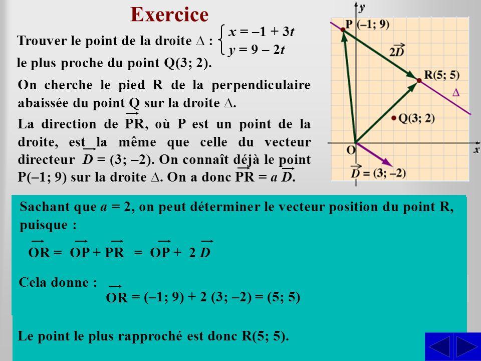 Exercice Trouver le point de la droite : On cherche le pied R de la perpendiculaire abaissée du point Q sur la droite. En déterminant la valeur de a,
