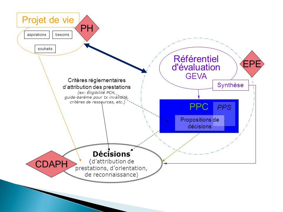 aspirationsbesoins souhaits Critères réglementaires dattribution des prestations (ex: Éligibilité PCH, guide-barème pour tx invalidité, critères de ressources, etc.) Décisions (dattribution de prestations, dorientation, de reconnaissance) Projet de vie Référentiel d évaluation GEVA PPC PH EPE CDAPH Synthèse PPS Propositions de décisions