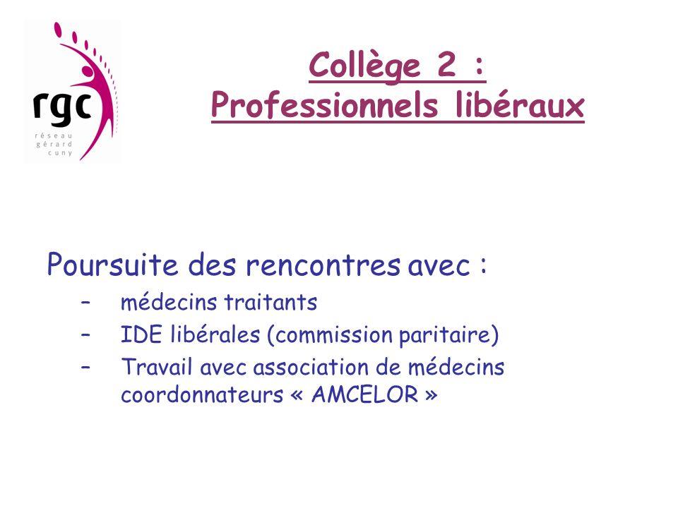 Collège 2 : Professionnels libéraux Poursuite des rencontres avec : –médecins traitants –IDE libérales (commission paritaire) –Travail avec associatio