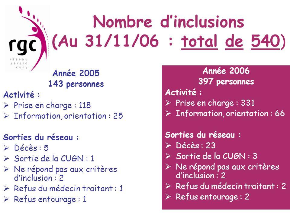 FILE ACTIVE : prises en charge En 2005 : 118 personnes prises en charge Et 10 sorties du réseau En 2006 331 personnes prises en charge Et 32 sorties du réseau Donc : file active de 407 personnes prises en charge au 30/11/06