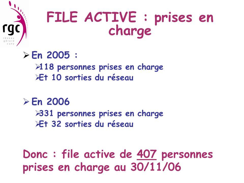 FILE ACTIVE : prises en charge En 2005 : 118 personnes prises en charge Et 10 sorties du réseau En 2006 331 personnes prises en charge Et 32 sorties d