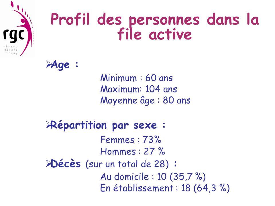 Profil des personnes dans la file active Age : Minimum : 60 ans Maximum: 104 ans Moyenne âge : 80 ans Répartition par sexe : Femmes : 73% Hommes : 27
