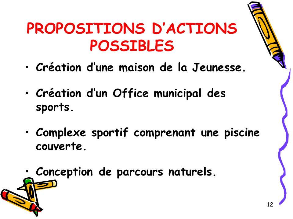 12 PROPOSITIONS DACTIONS POSSIBLES Création dune maison de la Jeunesse.