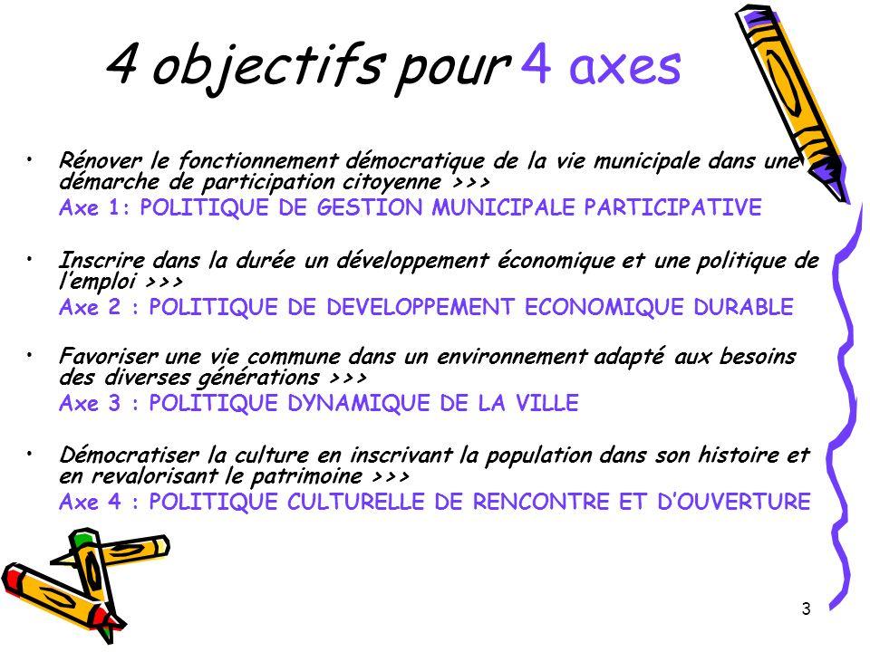 3 4 objectifs pour 4 axes Rénover le fonctionnement démocratique de la vie municipale dans une démarche de participation citoyenne >>> Axe 1: POLITIQUE DE GESTION MUNICIPALE PARTICIPATIVE Inscrire dans la durée un développement économique et une politique de lemploi >>> Axe 2 : POLITIQUE DE DEVELOPPEMENT ECONOMIQUE DURABLE Favoriser une vie commune dans un environnement adapté aux besoins des diverses générations >>> Axe 3 : POLITIQUE DYNAMIQUE DE LA VILLE Démocratiser la culture en inscrivant la population dans son histoire et en revalorisant le patrimoine >>> Axe 4 : POLITIQUE CULTURELLE DE RENCONTRE ET DOUVERTURE