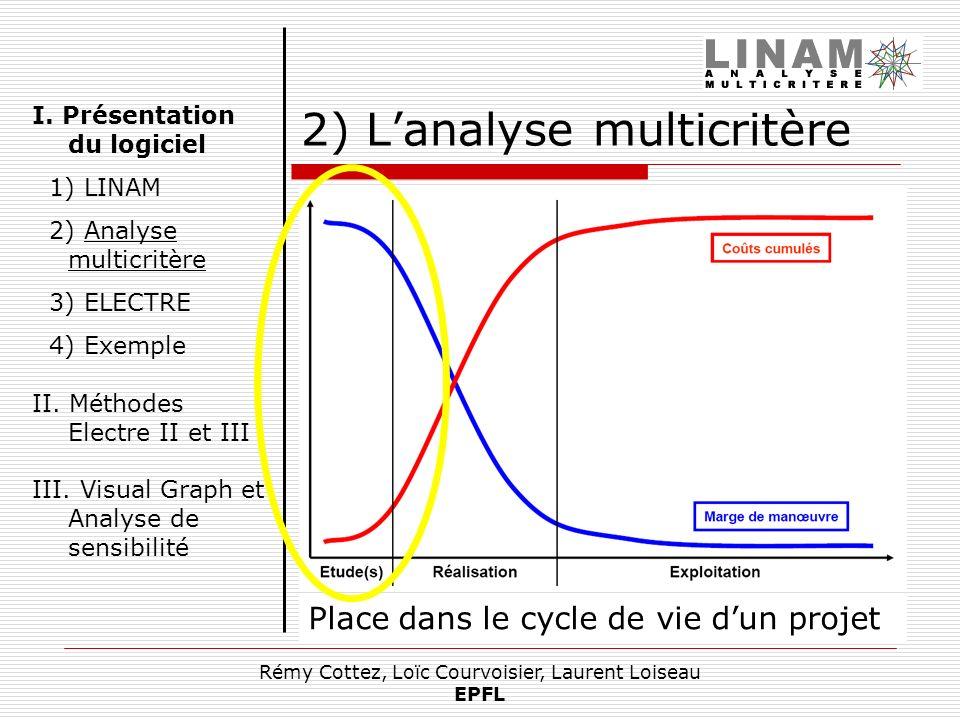 Rémy Cottez, Loïc Courvoisier, Laurent Loiseau EPFL 2) Lanalyse multicritère Comparer différentes solutions dun problème selon plusieurs critères. Dif