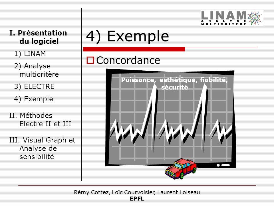 Rémy Cottez, Loïc Courvoisier, Laurent Loiseau EPFL 4) Exemple Concordance Puissance, esthétique, fiabilité, sécurité I. Présentation du logiciel 1) L