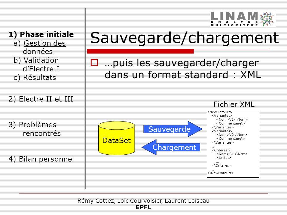 Rémy Cottez, Loïc Courvoisier, Laurent Loiseau EPFL Sauvegarde/chargement …puis les sauvegarder/charger dans un format standard : XML DataSet V1 V2 …