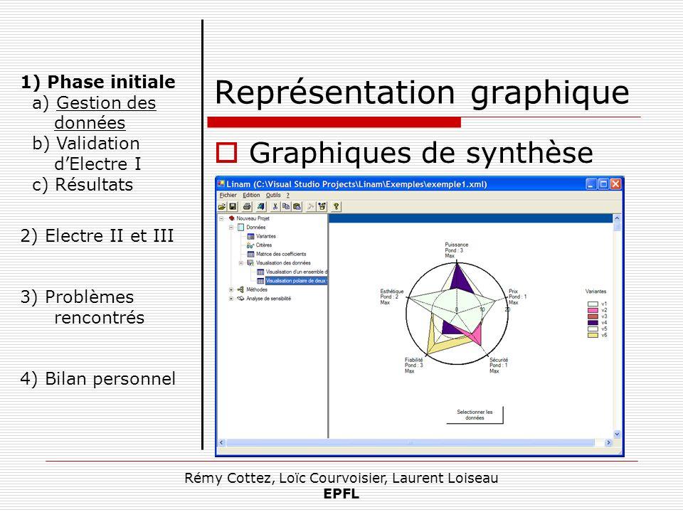 Rémy Cottez, Loïc Courvoisier, Laurent Loiseau EPFL Représentation graphique Graphiques de synthèse 1) Phase initiale a) Gestion des données b) Valida