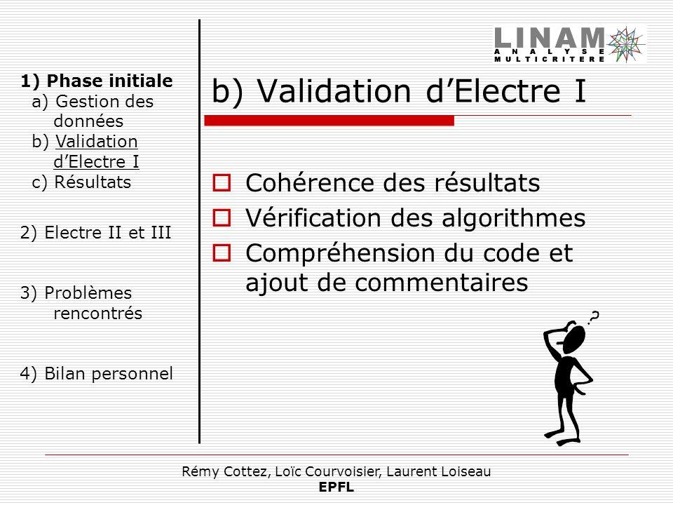 Rémy Cottez, Loïc Courvoisier, Laurent Loiseau EPFL b) Validation dElectre I Cohérence des résultats Vérification des algorithmes Compréhension du cod