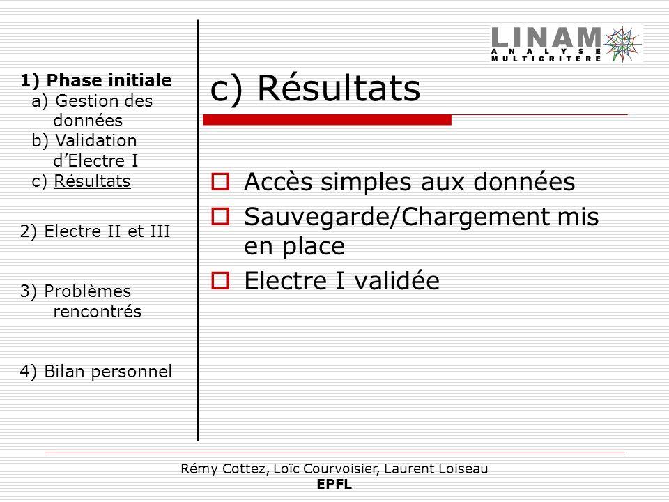 Rémy Cottez, Loïc Courvoisier, Laurent Loiseau EPFL c) Résultats Accès simples aux données Sauvegarde/Chargement mis en place Electre I validée 1) Pha