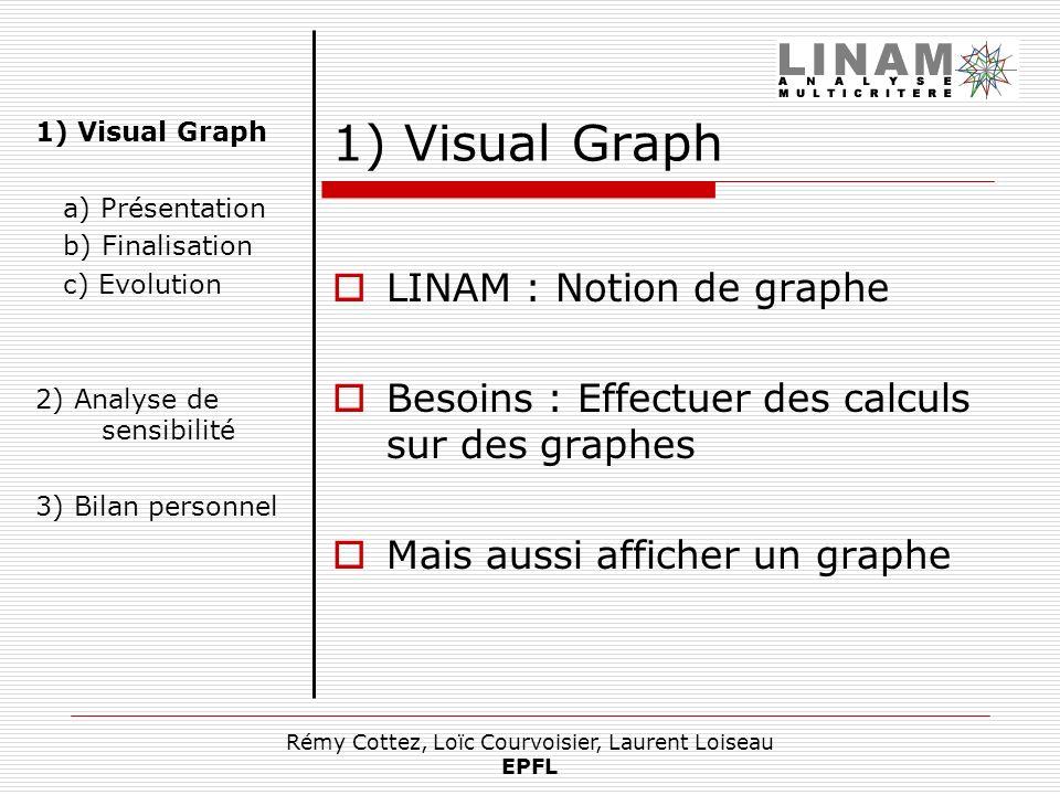 Rémy Cottez, Loïc Courvoisier, Laurent Loiseau EPFL 1) Visual Graph LINAM : Notion de graphe Besoins : Effectuer des calculs sur des graphes Mais auss
