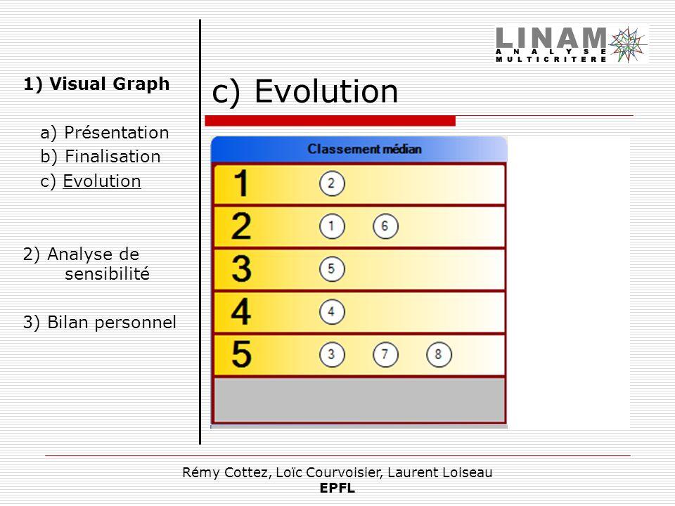 Rémy Cottez, Loïc Courvoisier, Laurent Loiseau EPFL c) Evolution Évolutions apportées Arcs forts, arcs faibles Plus longs chemins Affichage dun classe